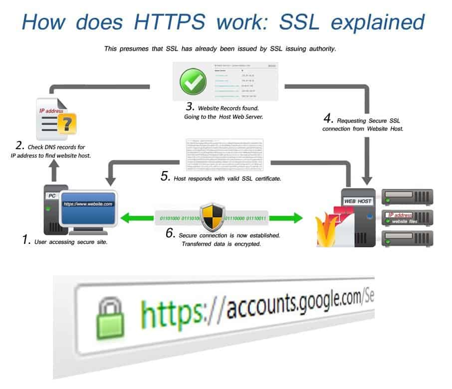 Now HTTPS site can also get good rank in Google, New Updates